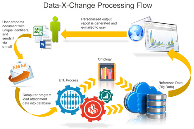 Data-X-Change Processing flow